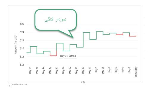 نمودار کاگی (kagi charts)