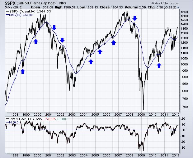 بازارها تمایل دارند با گذشت زمان به میانگین خود بازگردند