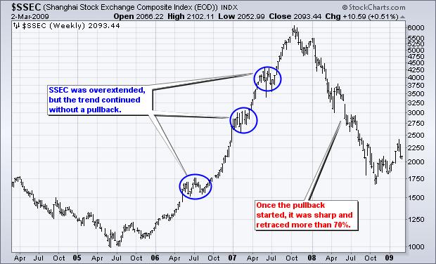 بازار های مالی همیشه دارای اصلاح خواهند بود