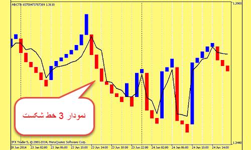 نمودار سه خط شکست Three Line Break charts