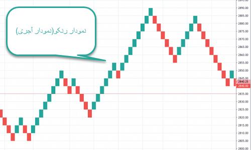 نمودار رنکو (Renko charts)