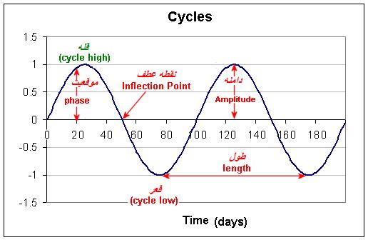چرخه های زمانی کامل