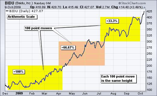 تغییرات قیمت نمودار حسابی