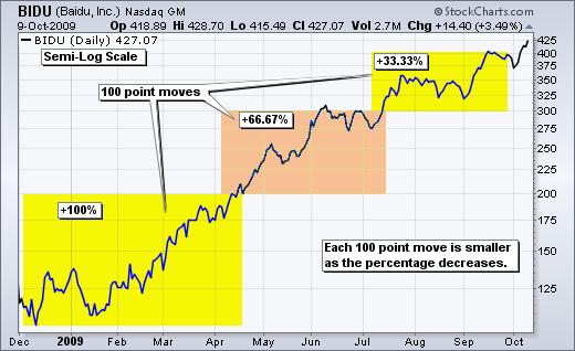 تغییرات قیمت در نمودار لگاریتمی