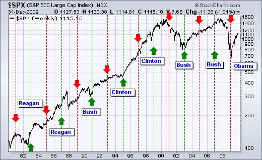 چرخه زمانی S&P 500 در دوره های ریاست جمهوری آمریکا