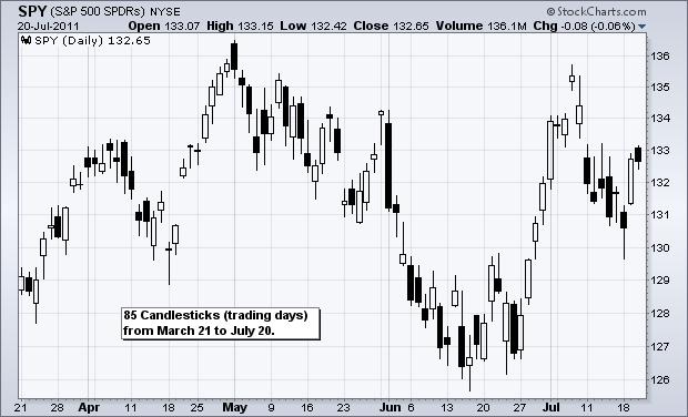 نمودار کندل استیک ((Candle Stack)