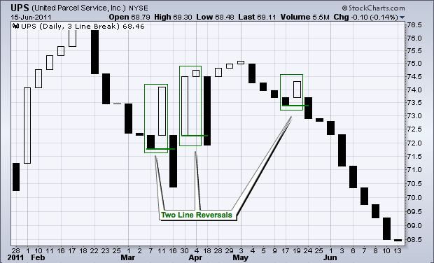برگشت دو خطی در نمودار سه خط شکست