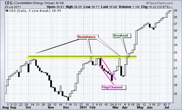 سطح حمایت و مقاومت در نمودار سه خطی